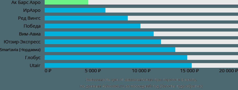 Динамика цен в зависимости от авиакомпании, совершающей перелет в Анапу