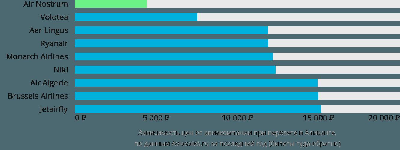 Динамика цен в зависимости от авиакомпании, совершающей перелет в Аликанте