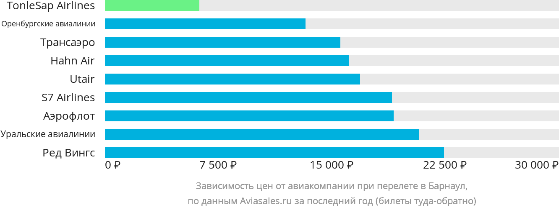 Динамика цен в зависимости от авиакомпании, совершающей перелет в Барнаул