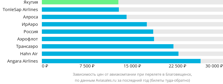 Динамика цен в зависимости от авиакомпании, совершающей перелет в Благовещенск