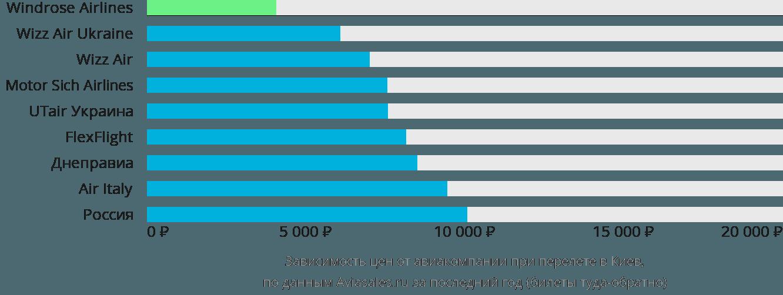 Динамика цен в зависимости от авиакомпании, совершающей перелет в Киев