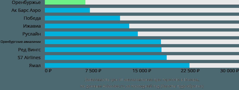 Динамика цен в зависимости от авиакомпании, совершающей перелет в Ижевск