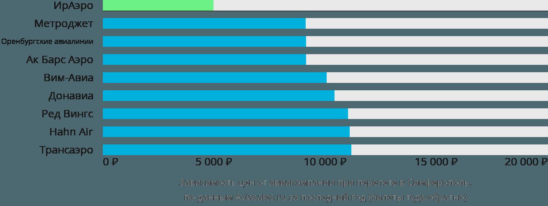 Динамика цен в зависимости от авиакомпании, совершающей перелет в Симферополь