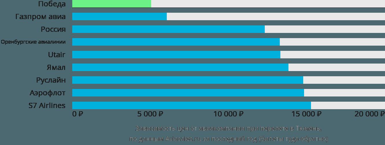 Динамика цен в зависимости от авиакомпании, совершающей перелет в Тюмень