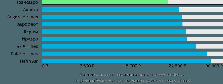 Динамика цен в зависимости от авиакомпании, совершающей перелет в Якутск