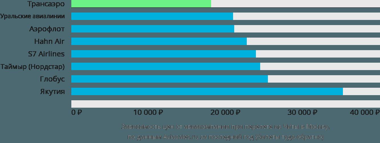 Динамика цен в зависимости от авиакомпании, совершающей перелет из Читы в Москву