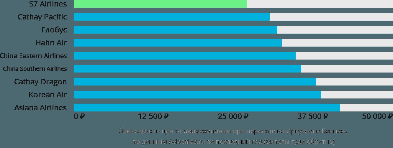 Динамика цен в зависимости от авиакомпании, совершающей перелет из Иркутска в Бангкок