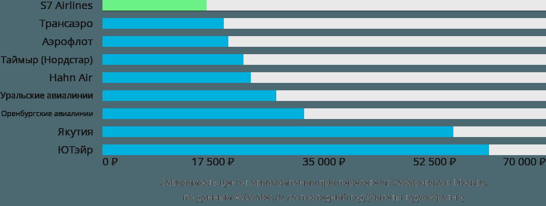 Динамика цен в зависимости от авиакомпании, совершающей перелет из Хабаровска в Москву