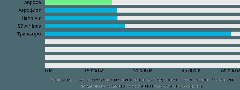 Динамика цен в зависимости от авиакомпании, совершающей перелет из Хабаровска в Петропавловск-Камчатский