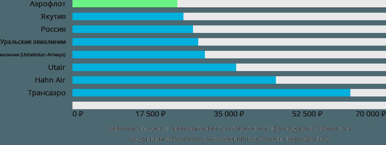 Динамика цен в зависимости от авиакомпании, совершающей перелет из Краснодара в Узбекистан