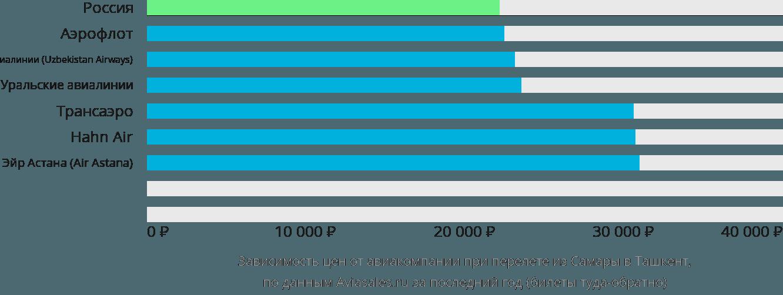 Авиабилеты Самара Ташкент от 8497 руб: дешевые