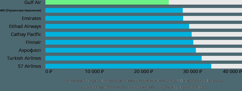 Динамика цен в зависимости от авиакомпании, совершающей перелет из Санкт-Петербурга в Бангкок