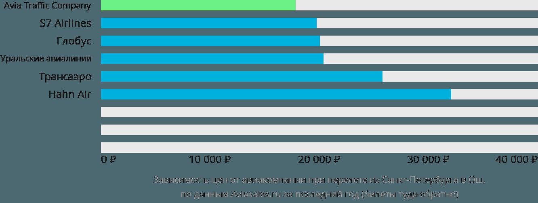 Цена билета на самолет иркутск бишкек