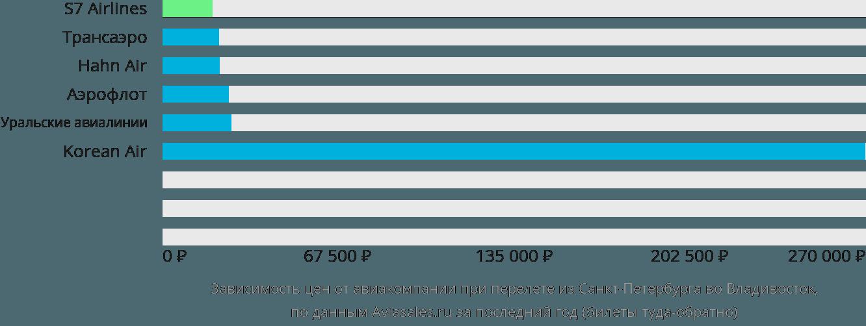 Краснодар Уфа авиабилеты от 3818 руб расписание