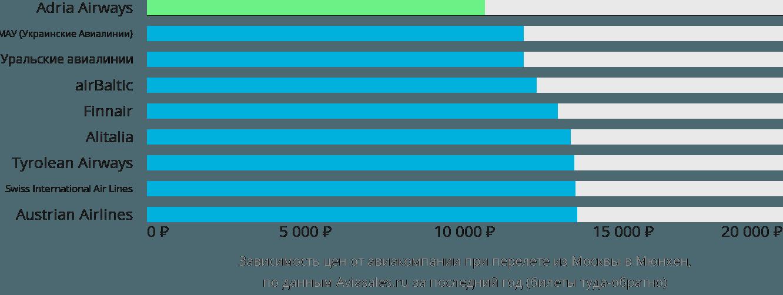 Жд билеты МОСКВА АДЛЕР расписание поездов РЖД цены ж