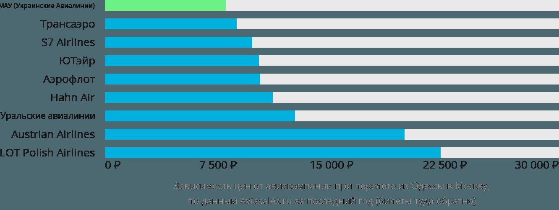 Цены на билеты астрахань москва самолет