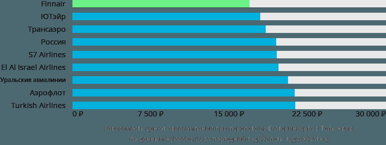 Динамика цен в зависимости от авиакомпании, совершающей перелет из Екатеринбурга в Тель-Авив