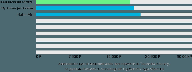 Дешевые авиабилеты в Владикавказ от 5 98р