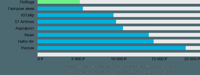 Динамика цен в зависимости от авиакомпании, совершающей перелет из Тюмени в Москву