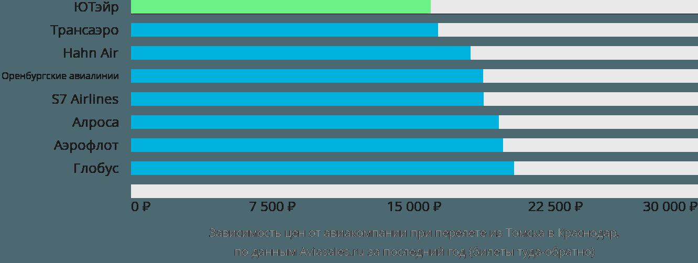 Авиабилеты томск москва самые дешевые
