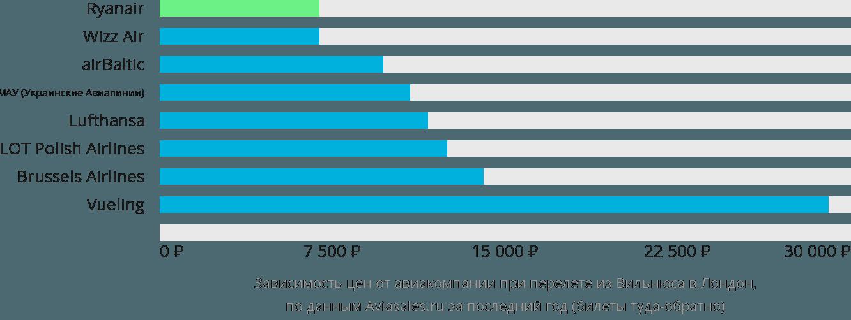 Динамика цен в зависимости от авиакомпании, совершающей перелет из Вильнюса в Лондон