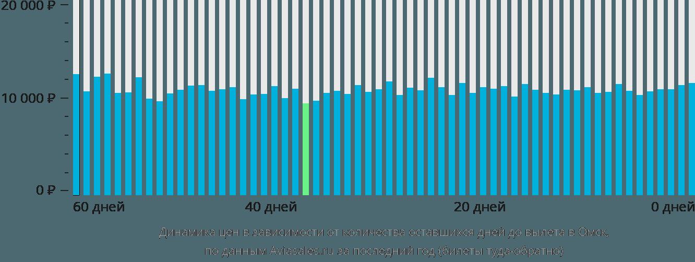 Динамика цен в зависимости от количества оставшихся дней до вылета в Омск