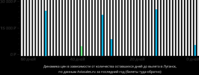 Дешевые авиабилеты Череповец - Москва на skyscanner ru