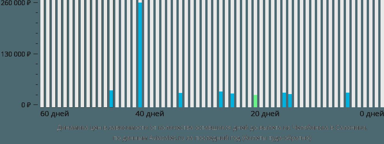 Тюмень Минеральные Воды авиабилеты цена от 2148 рублей