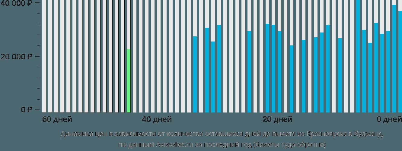 Динамика цен в зависимости от количества оставшихся дней до вылета из Красноярска в Худжанд