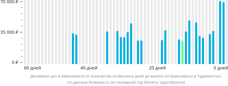 Динамика цен в зависимости от количества оставшихся дней до вылета из Красноярска в Таджикистан