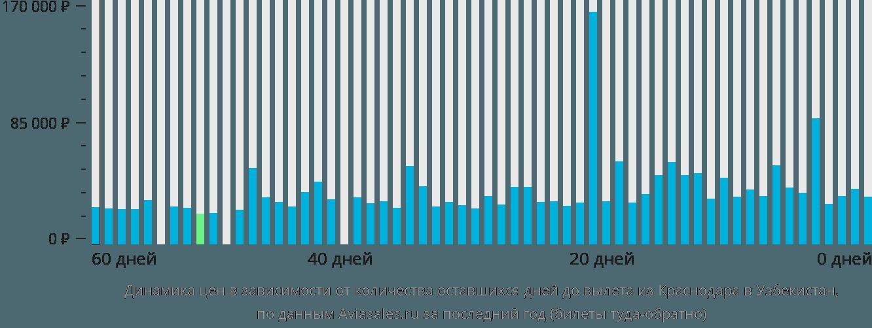 Динамика цен в зависимости от количества оставшихся дней до вылета из Краснодара в Узбекистан