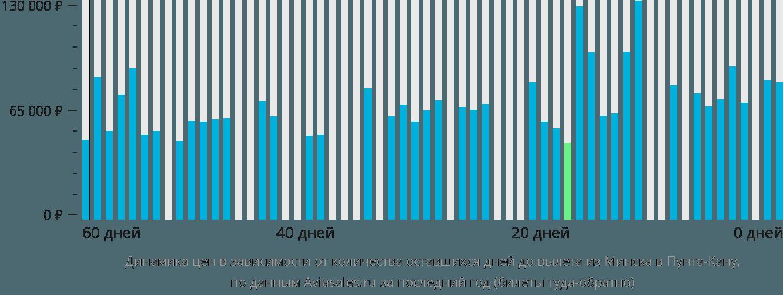 Цены на авиабилеты москва верона москва