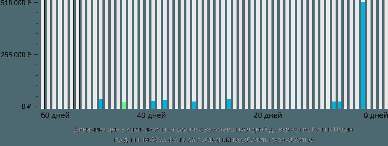Динамика цен в зависимости от количества оставшихся дней до вылета из Риги в Пекин