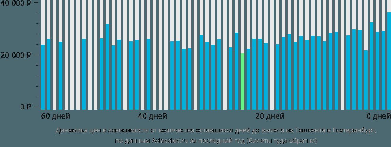 Динамика цен в зависимости от количества оставшихся дней до вылета из оша в екатеринбург