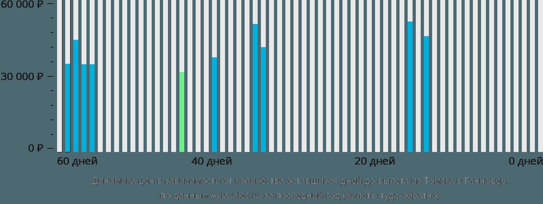 цена авиабилетов томск симферополь