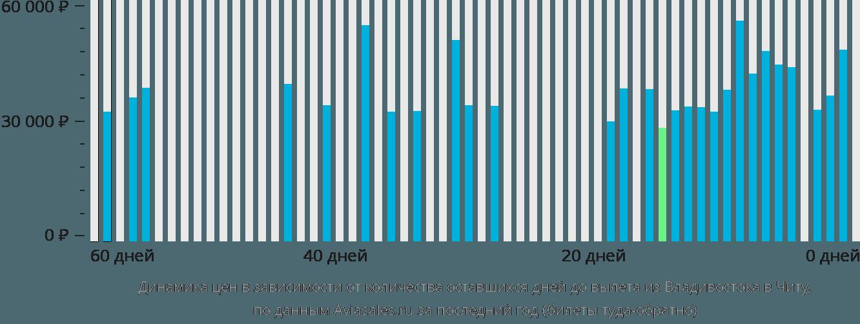 Динамика цен в зависимости от количества оставшихся дней до вылета из Владивостока в Читу