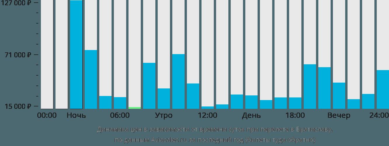 Динамика цен в зависимости от времени вылета в Братиславу