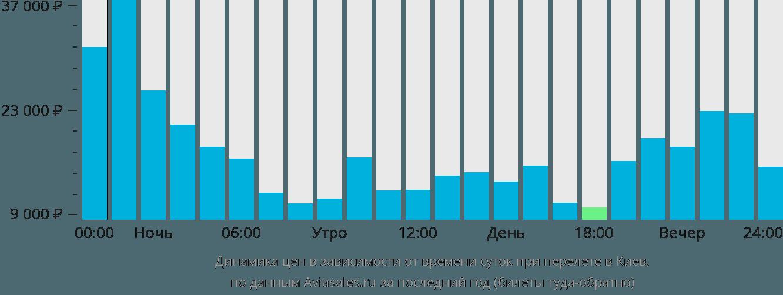 Динамика цен в зависимости от времени вылета в Киев