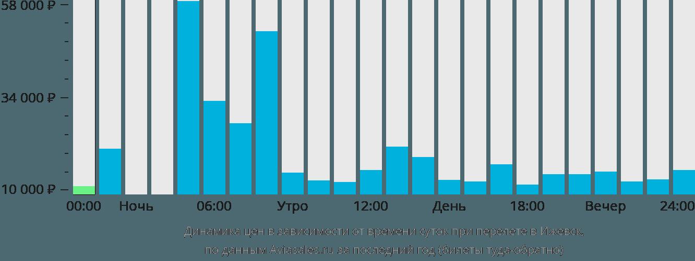Динамика цен в зависимости от времени вылета в Ижевск