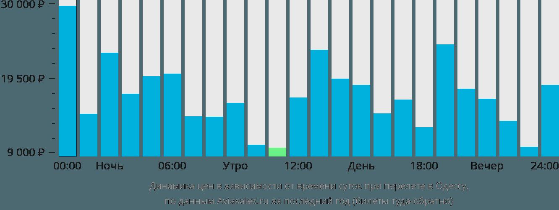 Динамика цен в зависимости от времени вылета в Одессу