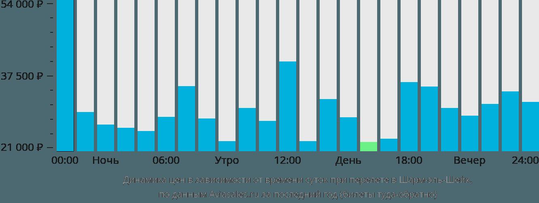 Динамика цен в зависимости от времени вылета в Шарм Эль Шейх