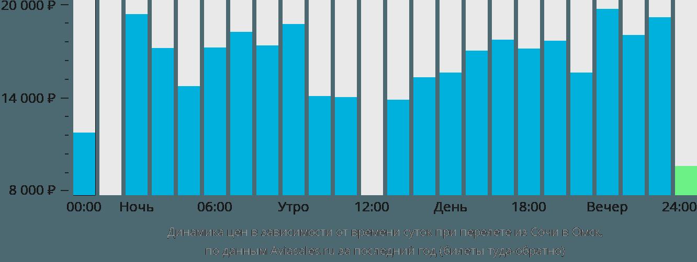 Динамика цен в зависимости от времени вылета из Сочи в Омск