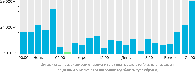 Авиабилеты дешево алмата-москва санкт-петербург норильск авиабилеты дешево