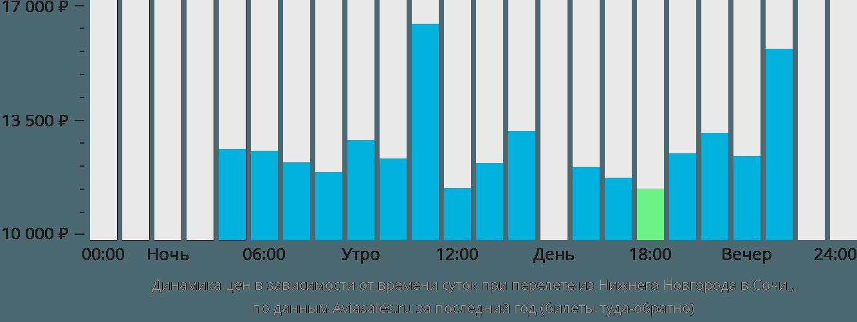 Табло аэропорта Адлер Сочи Отправление ЯндексРасписания