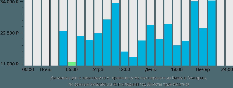Харьков Москва авиабилеты цена Купить билет