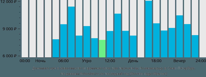 Дешевые авиабилеты Санкт Петербург Пулково Калининград