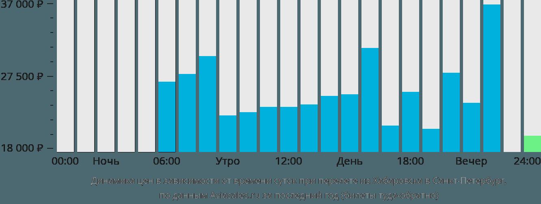 Динамика цен в зависимости от времени вылета из Хабаровска в Санкт-Петербург