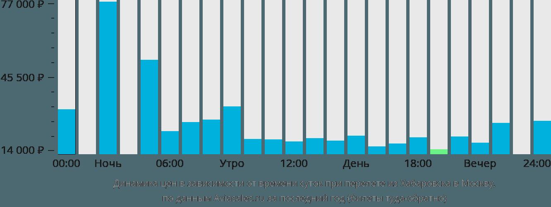 Динамика цен в зависимости от времени вылета из Хабаровска в Москву