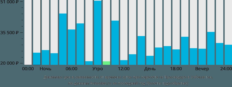 Динамика цен в зависимости от времени вылета из Краснодара в Узбекистан
