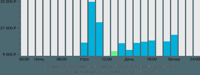 Динамика цен в зависимости от времени вылета из Гянджи в Москву